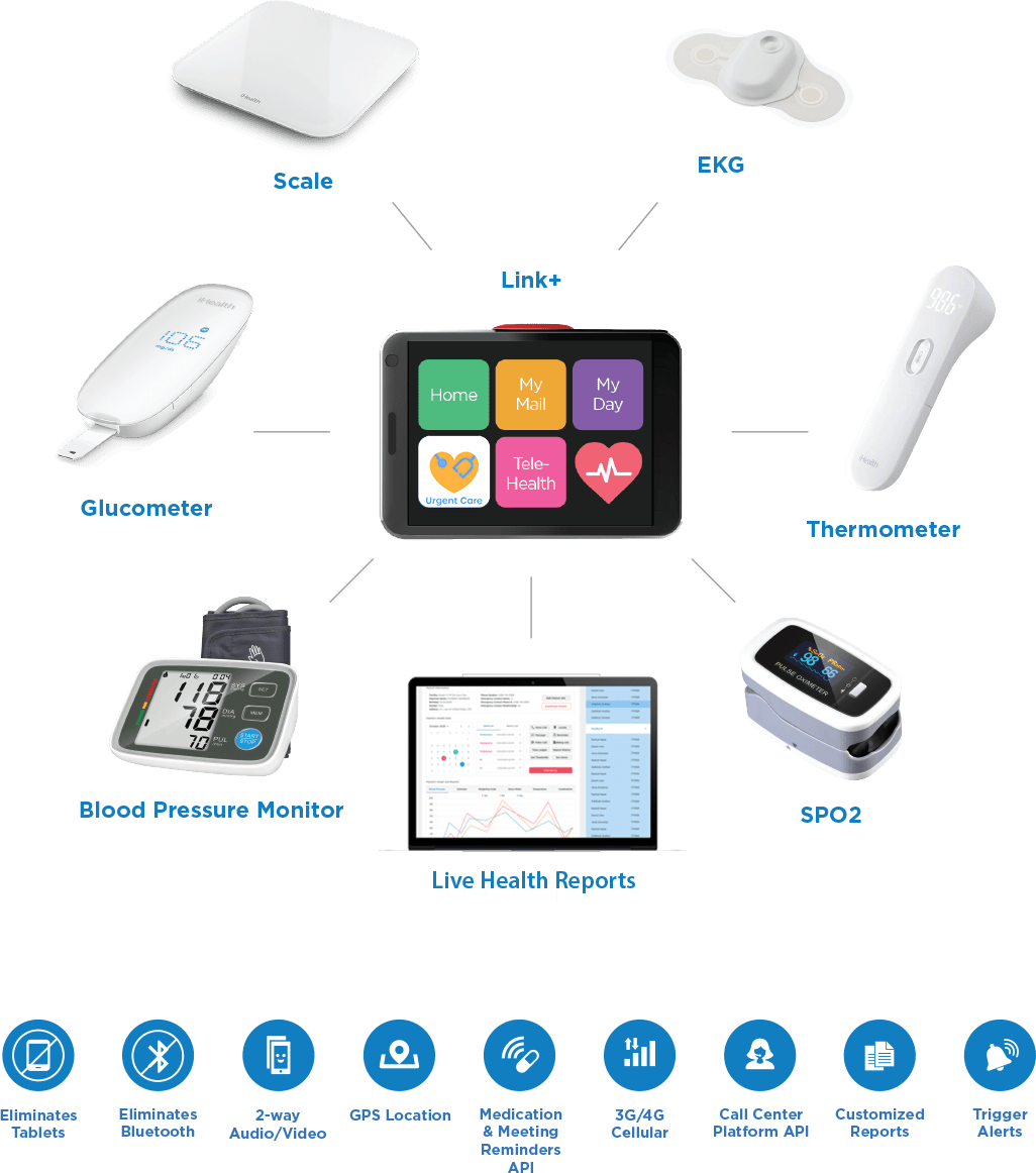 RPM device benefits connections
